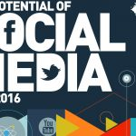 Potential for Social Media - Promotional Products
