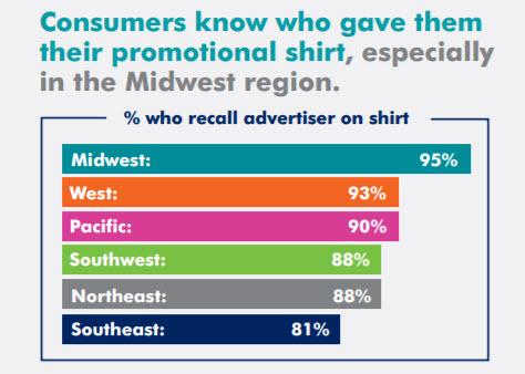 corporate-shirts-stats
